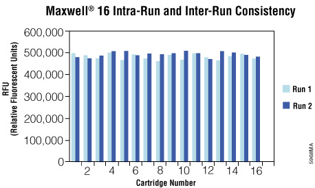 Intra-run and inter-run consistency of luciferase purification using the Maxwell® 16 Polyhistidine Protein Purification Kit and the Maxwell® 16 Instrument.